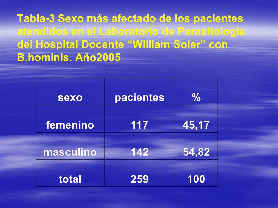 Tabla-3 Sexo más afectado de los pacientes atendidos en el Laboratorio de Parasitología del Hospital Docente William Soler con B.hominis. Año2005