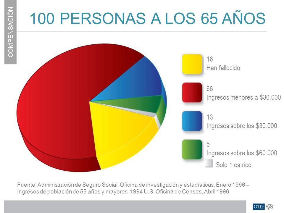 100 PERSONAS A LOS 65 AÑOS 16 Han fallecido 66