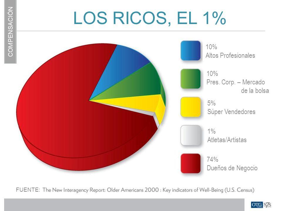 LOS RICOS, EL 1% 10% Altos Profesionales 10% Pres. Corp. – Mercado
