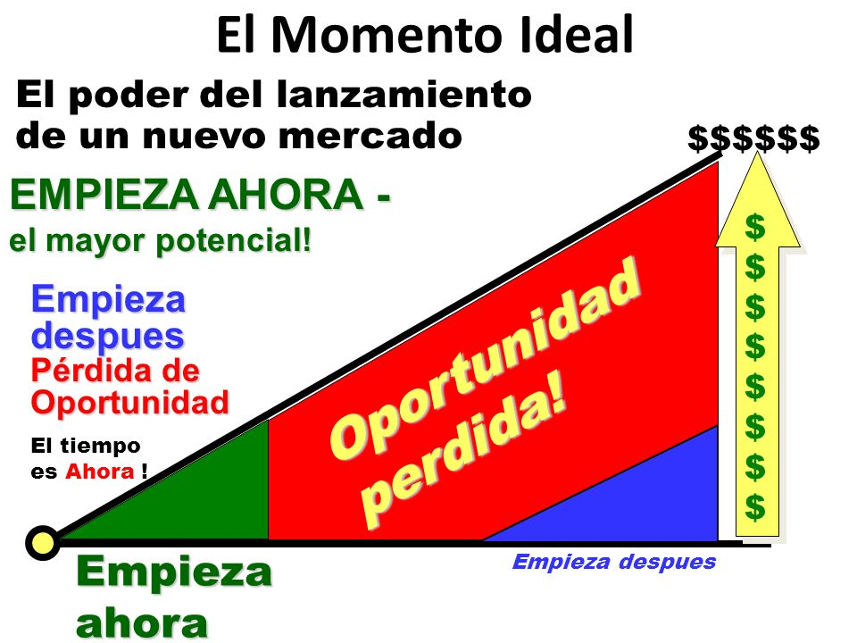 El Momento Ideal Oportunidad perdida!