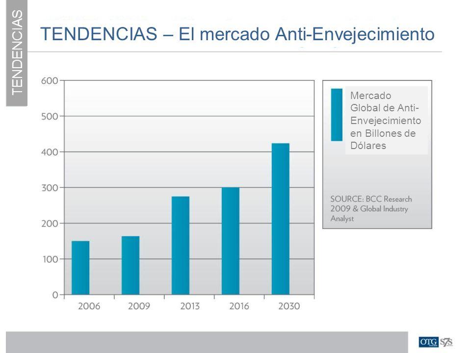 TENDENCIAS – El mercado Anti-Envejecimiento
