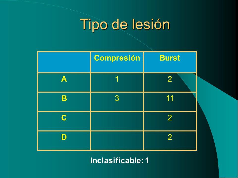 Tipo de lesión Compresión Burst A 1 2 B 3 11 C D Inclasificable: 1