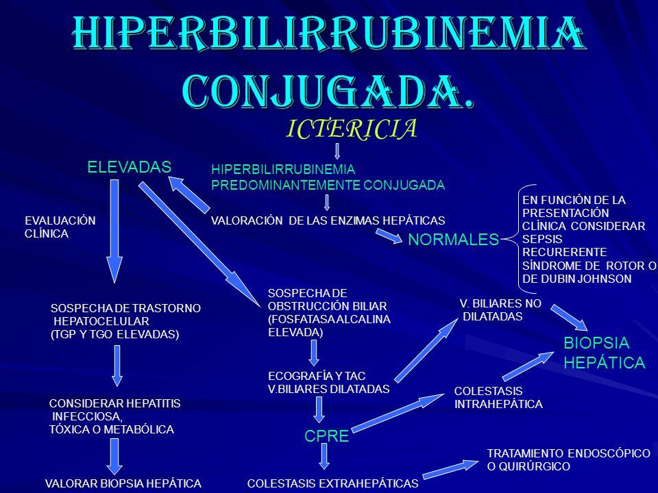 HIPERBILIRRUBINEMIA CONJUGADA.