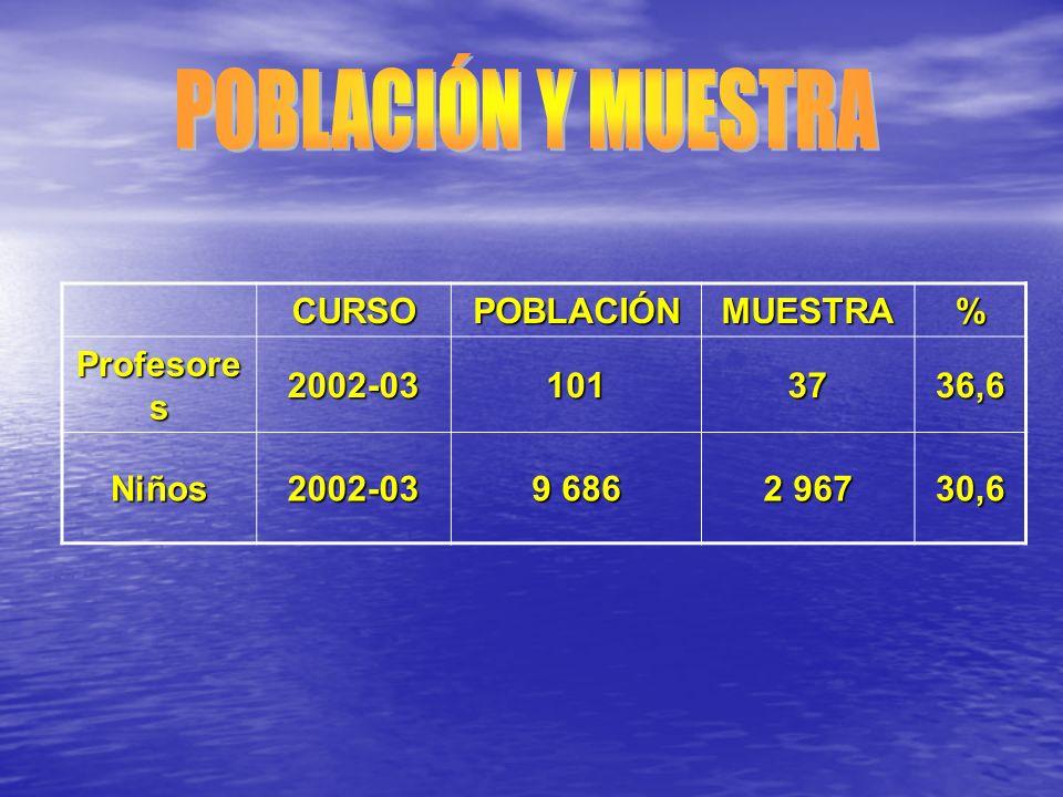 POBLACIÓN Y MUESTRA CURSO POBLACIÓN MUESTRA % Profesores 2002-03 101