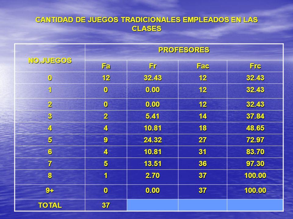 CANTIDAD DE JUEGOS TRADICIONALES EMPLEADOS EN LAS CLASES