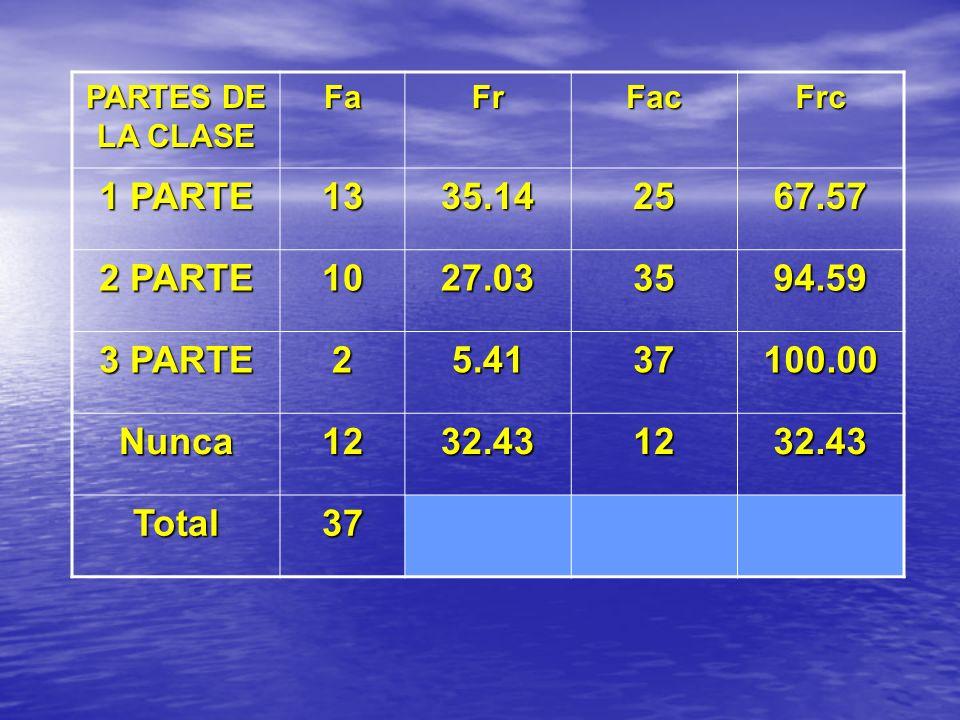 PARTES DE LA CLASEFa. Fr. Fac. Frc. 1 PARTE. 13. 35.14. 25. 67.57. 2 PARTE. 10. 27.03. 35. 94.59. 3 PARTE.