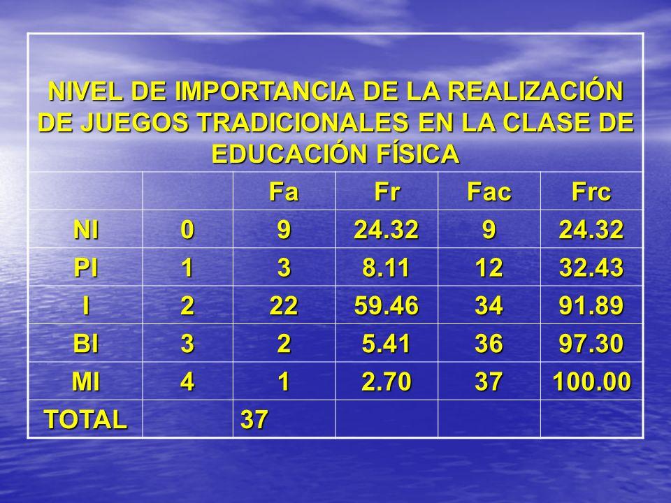 NIVEL DE IMPORTANCIA DE LA REALIZACIÓN DE JUEGOS TRADICIONALES EN LA CLASE DE EDUCACIÓN FÍSICA
