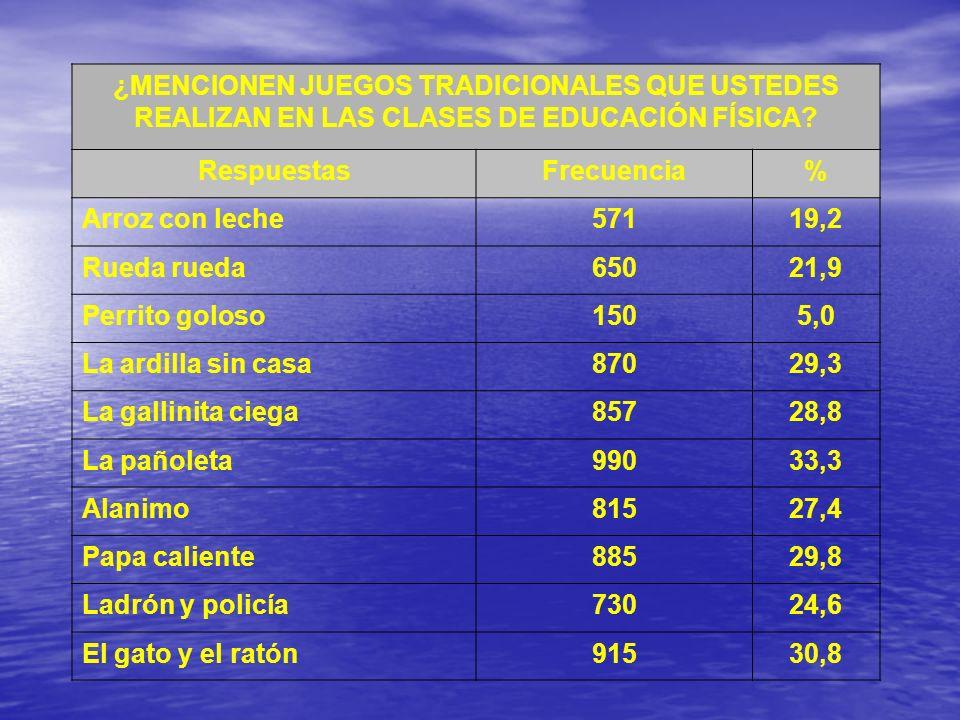 ¿MENCIONEN JUEGOS TRADICIONALES QUE USTEDES REALIZAN EN LAS CLASES DE EDUCACIÓN FÍSICA