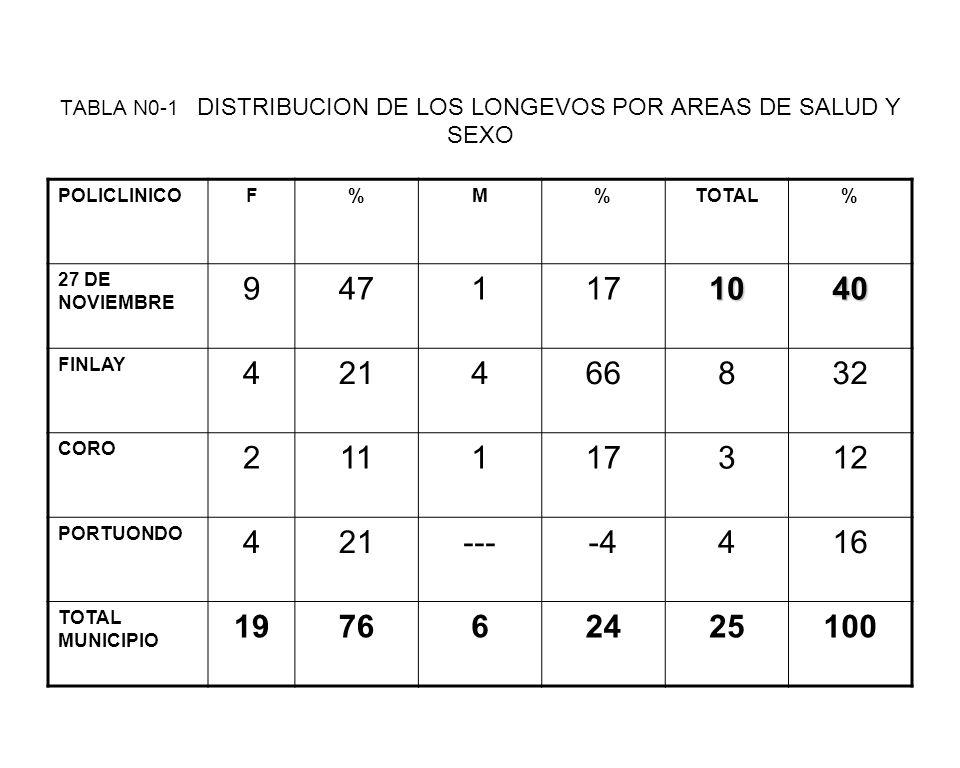 TABLA N0-1 DISTRIBUCION DE LOS LONGEVOS POR AREAS DE SALUD Y SEXO
