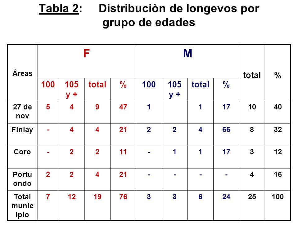 Tabla 2: Distribuciòn de longevos por grupo de edades