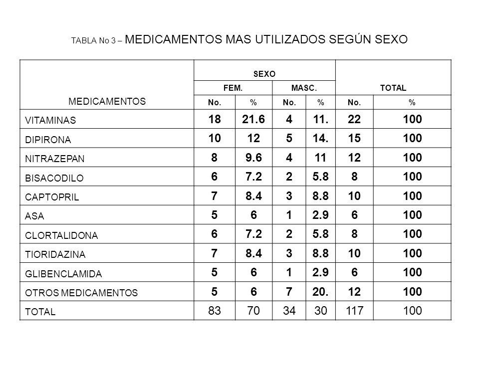 TABLA No 3 – MEDICAMENTOS MAS UTILIZADOS SEGÚN SEXO