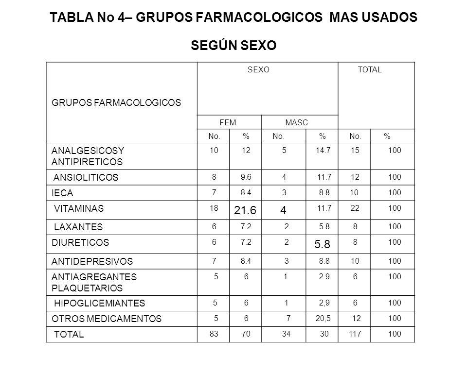 TABLA No 4– GRUPOS FARMACOLOGICOS MAS USADOS SEGÚN SEXO