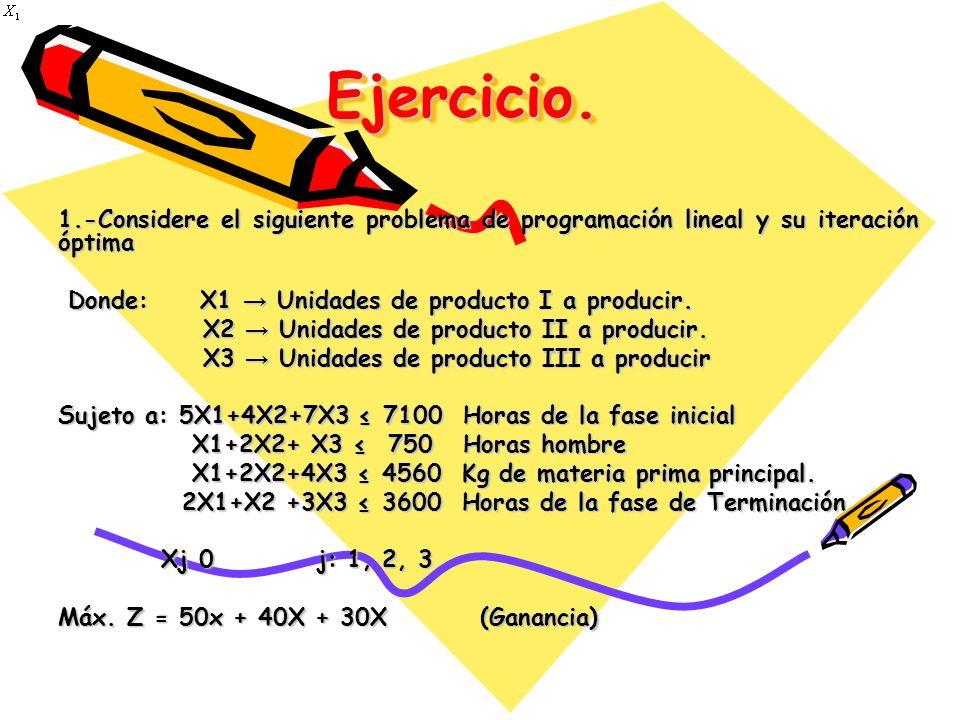 Ejercicio. 1.-Considere el siguiente problema de programación lineal y su iteración óptima. Donde: X1 → Unidades de producto I a producir.