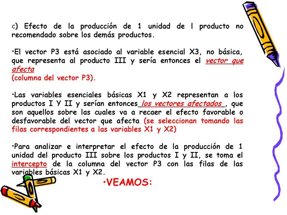 c) Efecto de la producción de 1 unidad de l producto no recomendado sobre los demás productos.