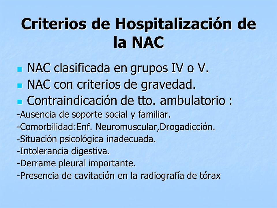 Criterios de Hospitalización de la NAC