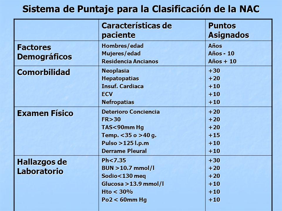 Sistema de Puntaje para la Clasificación de la NAC