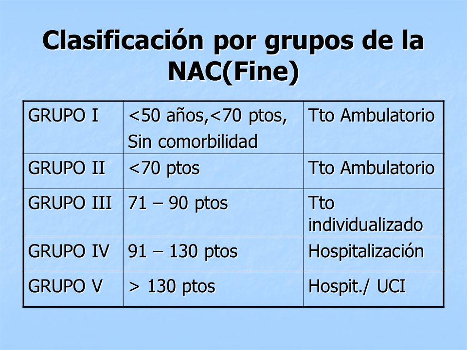 Clasificación por grupos de la NAC(Fine)