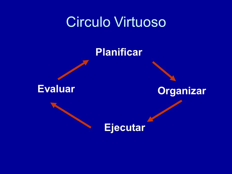 Circulo Virtuoso Planificar Evaluar Organizar Ejecutar
