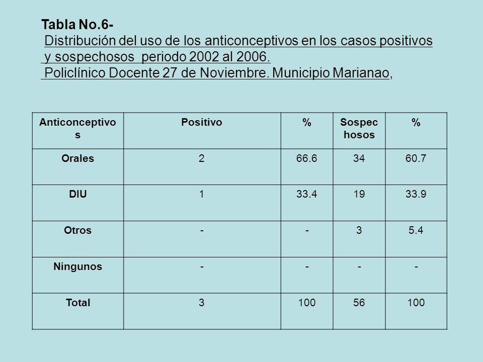 Distribución del uso de los anticonceptivos en los casos positivos
