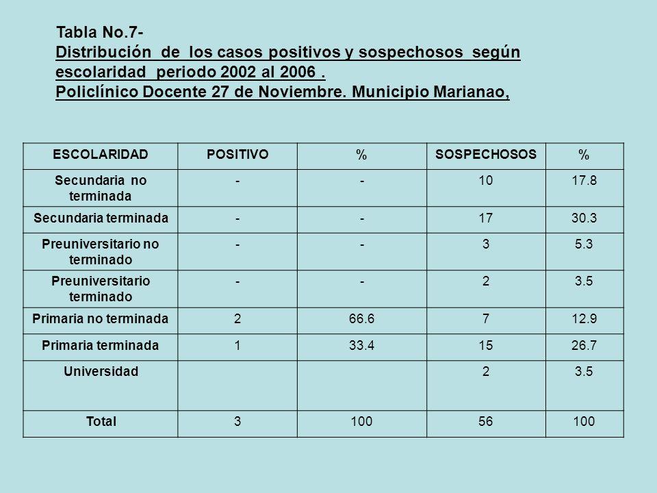 Policlínico Docente 27 de Noviembre. Municipio Marianao,
