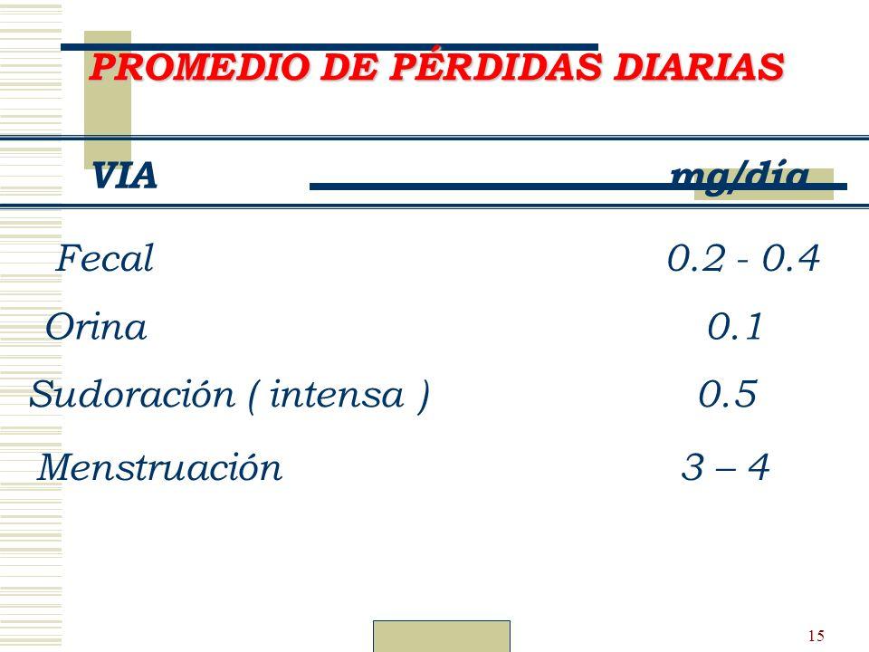 PROMEDIO DE PÉRDIDAS DIARIAS