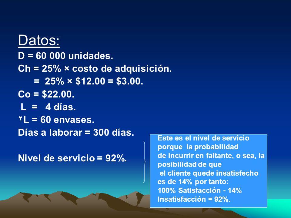 Datos: D = 60 000 unidades. Ch = 25% × costo de adquisición.