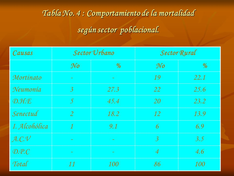 Tabla No. 4 : Comportamiento de la mortalidad