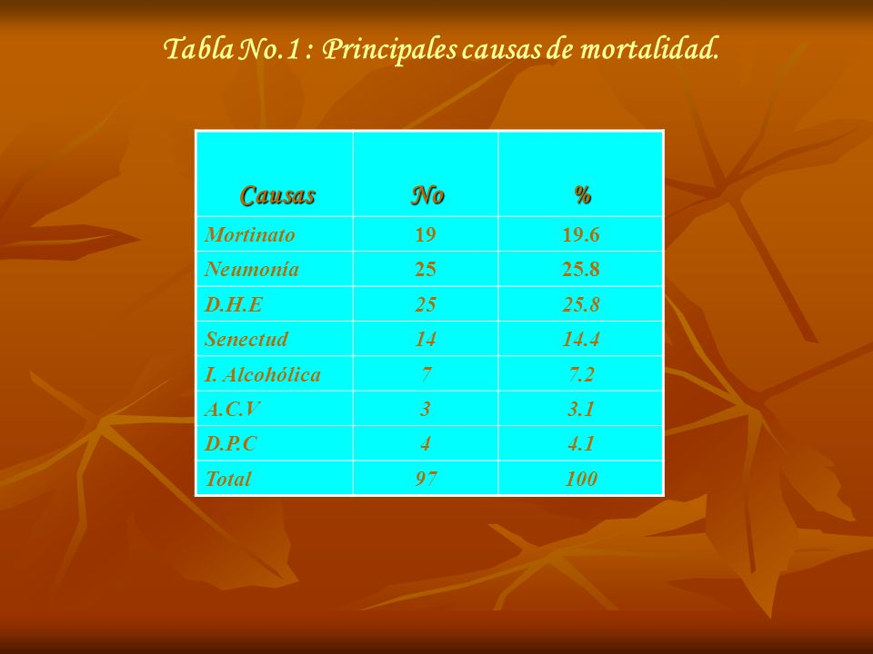 Tabla No.1 : Principales causas de mortalidad.
