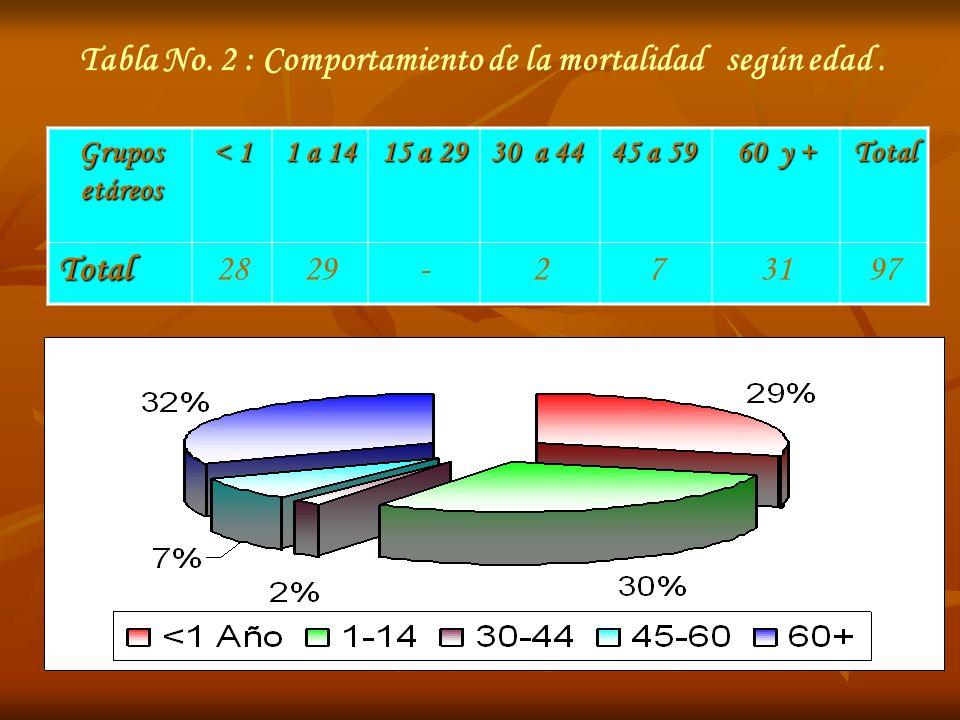 Tabla No. 2 : Comportamiento de la mortalidad según edad .