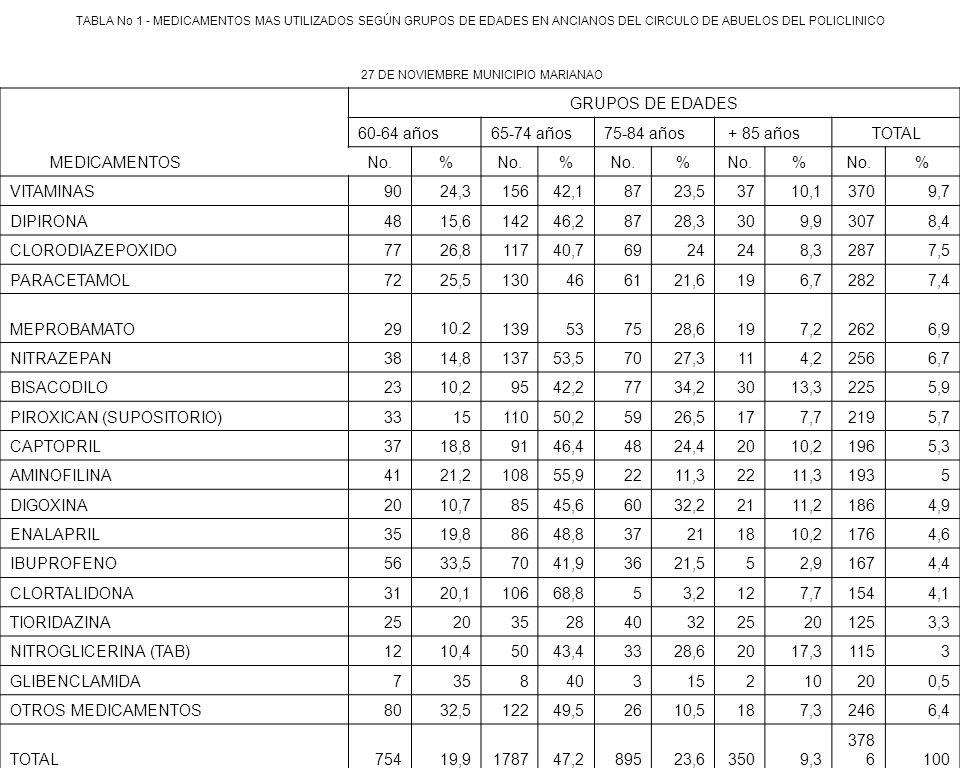 PIROXICAN (SUPOSITORIO) 33 15 110 50,2 59 26,5 17 7,7 219 5,7