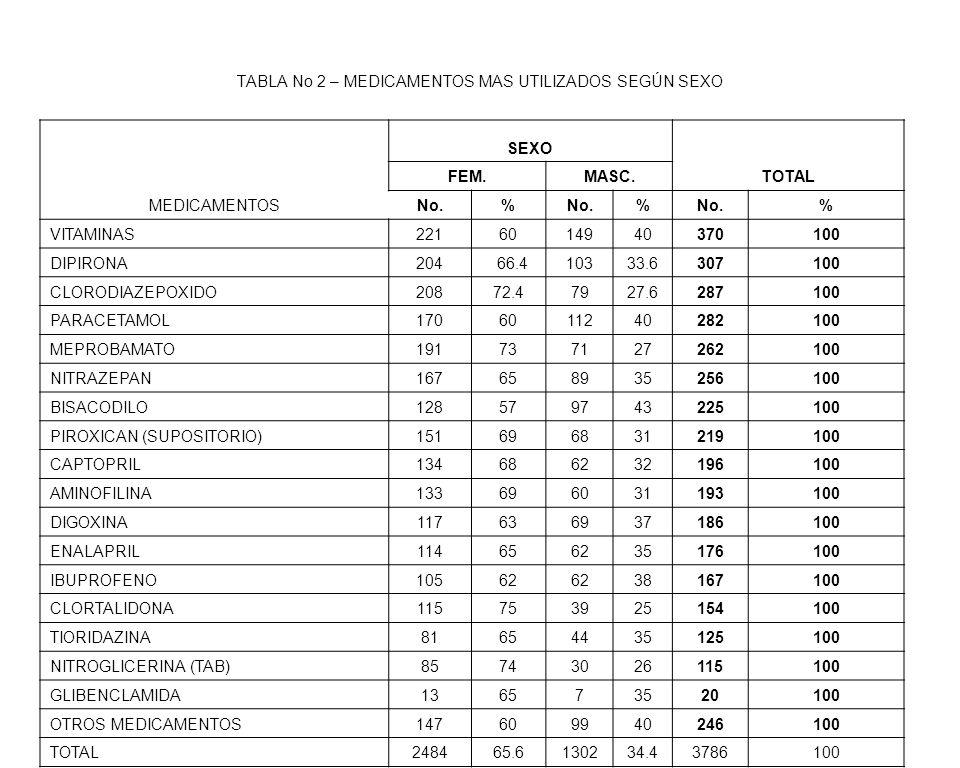 TABLA No 2 – MEDICAMENTOS MAS UTILIZADOS SEGÚN SEXO
