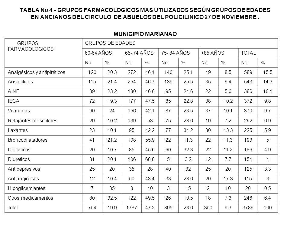 TABLA No 4 - GRUPOS FARMACOLOGICOS MAS UTILIZADOS SEGÚN GRUPOS DE EDADES EN ANCIANOS DEL CIRCULO DE ABUELOS DEL POLICILINICO 27 DE NOVIEMBRE . MUNICIPIO MARIANAO