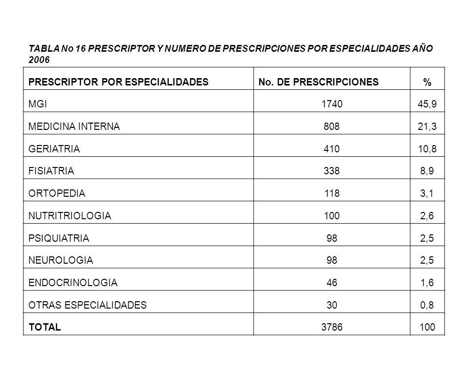 PRESCRIPTOR POR ESPECIALIDADES No. DE PRESCRIPCIONES % MGI 1740 45,9
