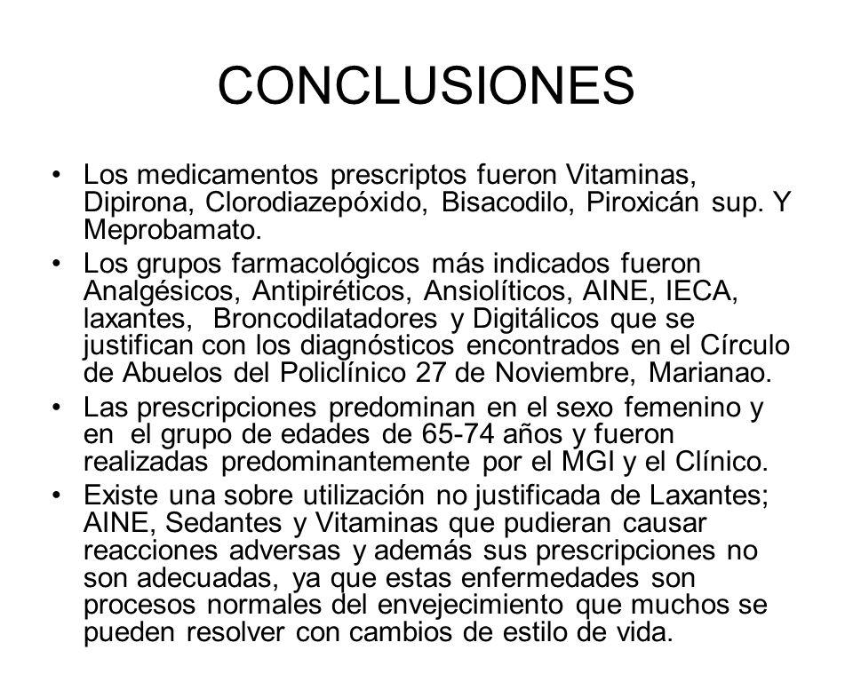 CONCLUSIONES Los medicamentos prescriptos fueron Vitaminas, Dipirona, Clorodiazepóxido, Bisacodilo, Piroxicán sup. Y Meprobamato.