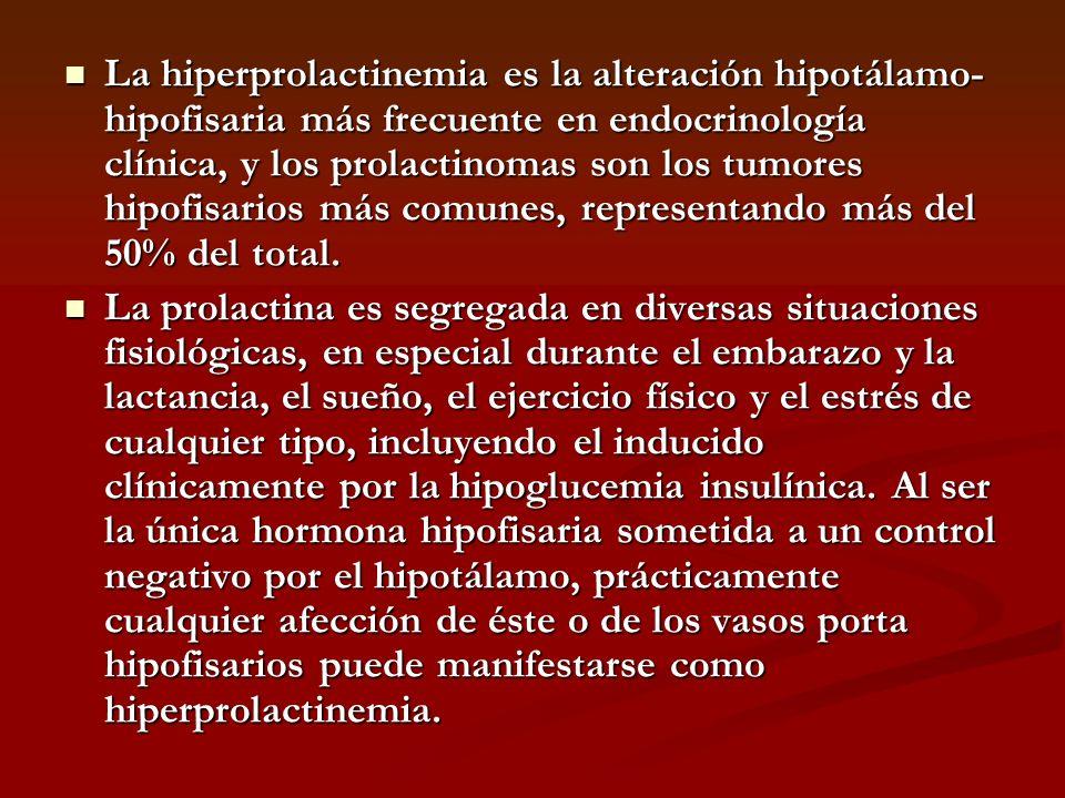La hiperprolactinemia es la alteración hipotálamo-hipofisaria más frecuente en endocrinología clínica, y los prolactinomas son los tumores hipofisarios más comunes, representando más del 50% del total.