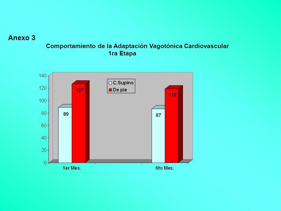 Anexo 3 Comportamiento de la Adaptación Vagotónica Cardiovascular 1ra Etapa