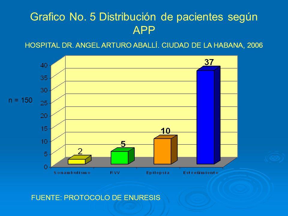 Grafico No. 5 Distribución de pacientes según APP