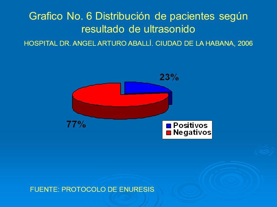 Grafico No. 6 Distribución de pacientes según resultado de ultrasonido