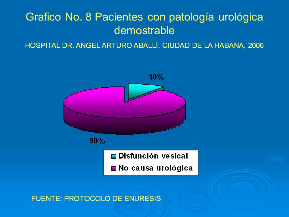 Grafico No. 8 Pacientes con patología urológica demostrable