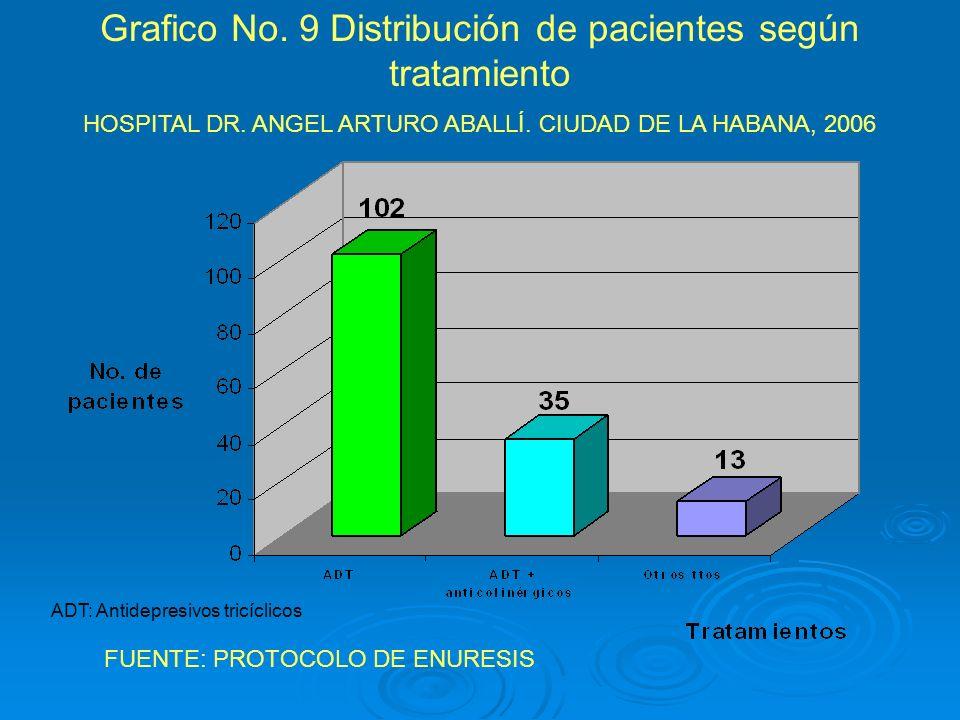 Grafico No. 9 Distribución de pacientes según tratamiento