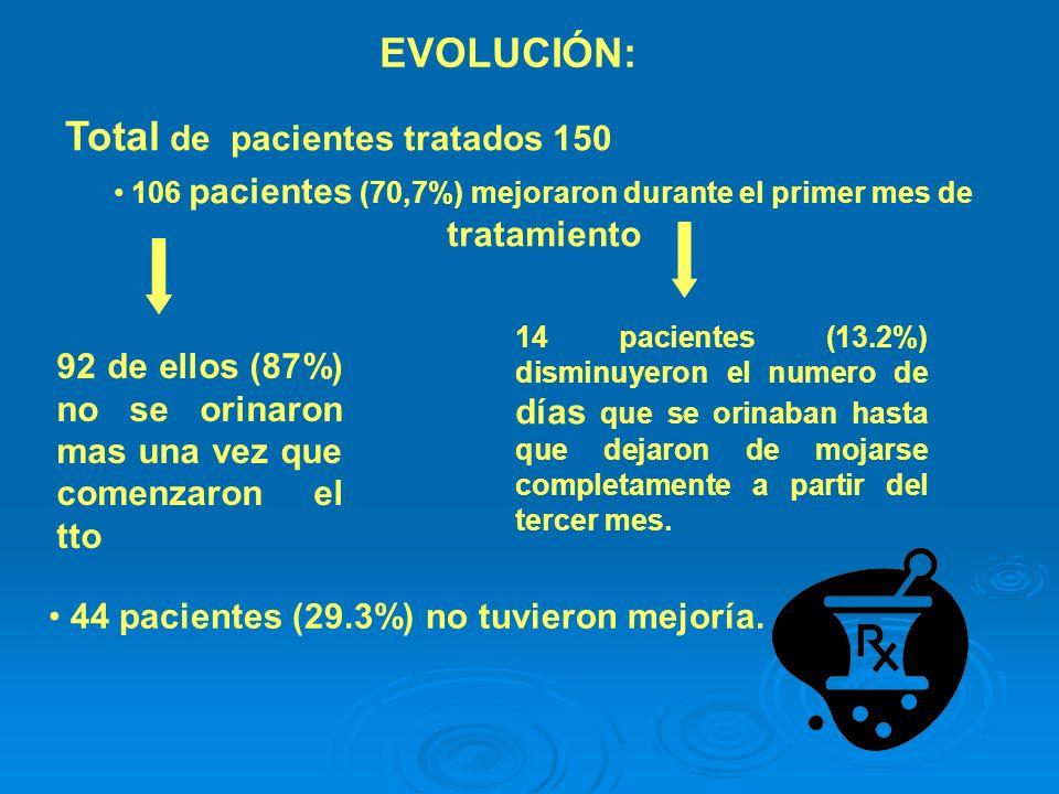 106 pacientes (70,7%) mejoraron durante el primer mes de tratamiento