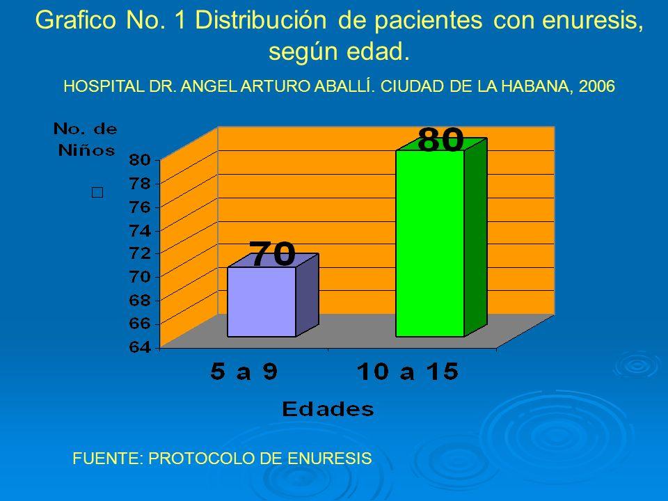 Grafico No. 1 Distribución de pacientes con enuresis, según edad.