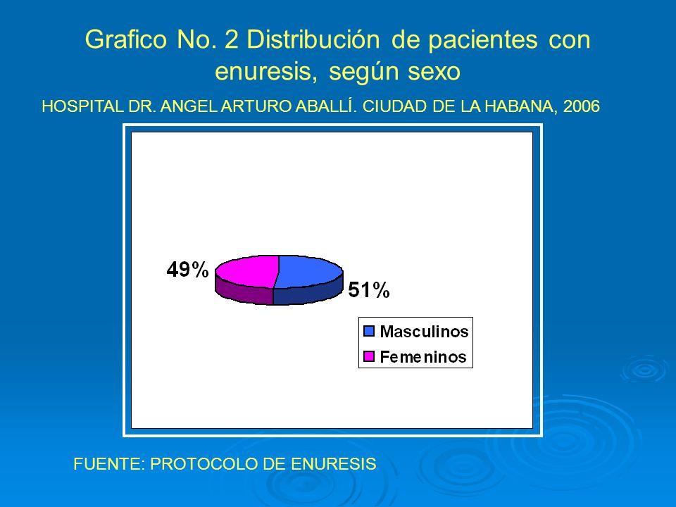 Grafico No. 2 Distribución de pacientes con enuresis, según sexo