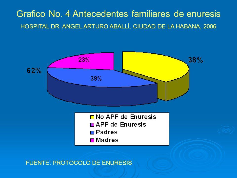 Grafico No. 4 Antecedentes familiares de enuresis