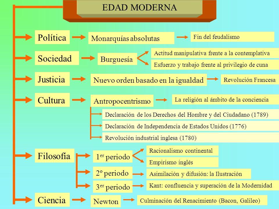 EDAD MODERNA Política Sociedad Justicia Cultura Filosofía Ciencia