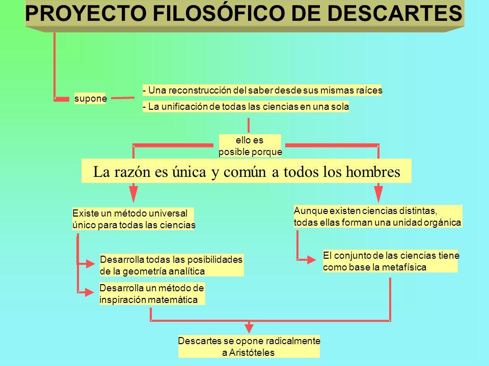 PROYECTO FILOSÓFICO DE DESCARTES