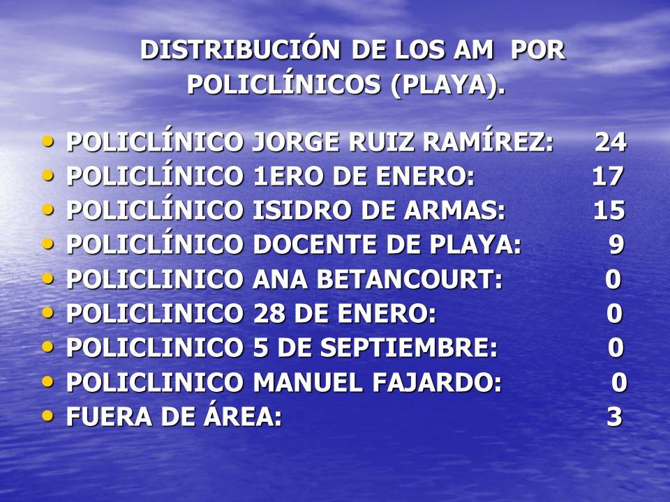 DISTRIBUCIÓN DE LOS AM POR POLICLÍNICOS (PLAYA).