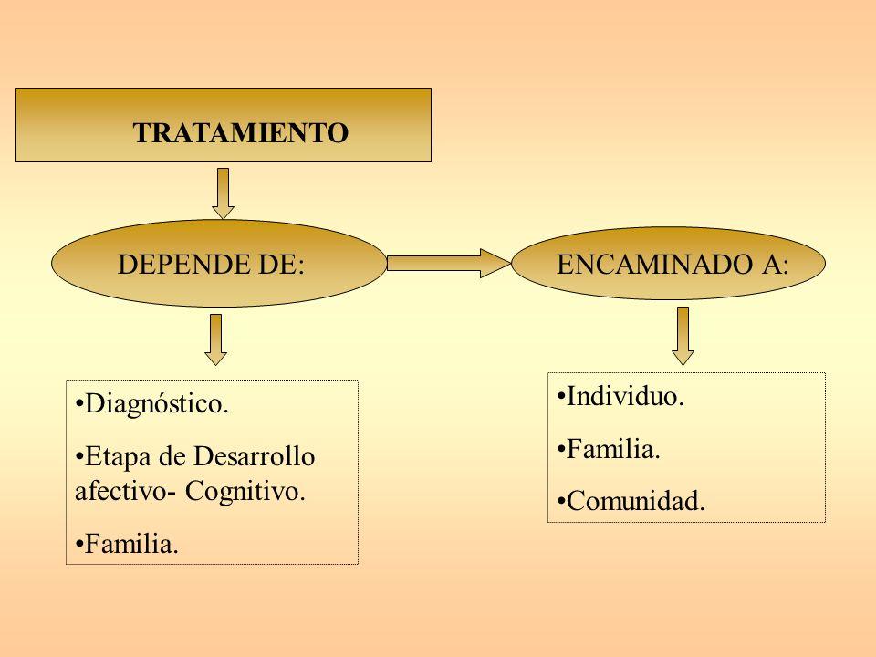 TRATAMIENTO DEPENDE DE: ENCAMINADO A: Individuo. Familia. Comunidad. Diagnóstico. Etapa de Desarrollo afectivo- Cognitivo.