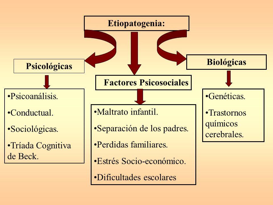Etiopatogenia: Biológicas. Psicológicas. Factores Psicosociales. Psicoanálisis. Conductual. Sociológicas.