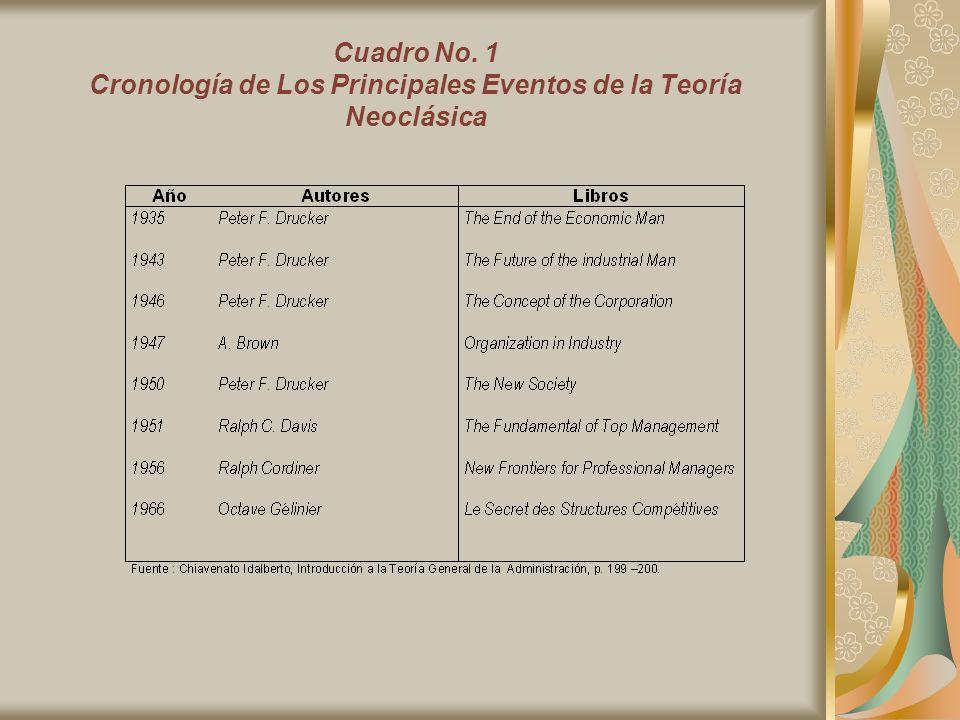 Cuadro No. 1 Cronología de Los Principales Eventos de la Teoría Neoclásica